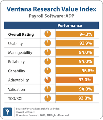 Ventana_Research_Value_Index_Payroll_Software_2019_ADP_191119