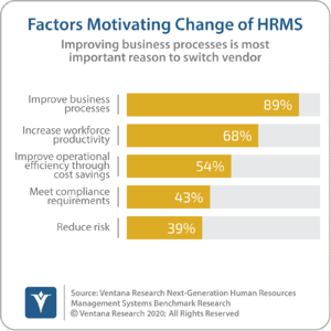 Ventana_Research_Benchmark_Research_Next_Generation_HRMS16_10_factors_motivating_change_of_HRMS_160930 (2)