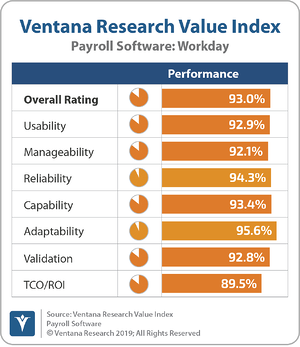 Ventana_Research_Value_Index_Payroll_Software_2019_Workday_191119