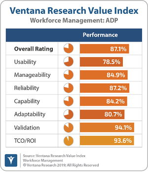 Ventana_Research_Value_Index_Workforce_Management_2019_ADP