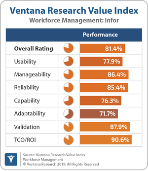 Ventana_Research_Value_Index_Workforce_Management_2019_Infor