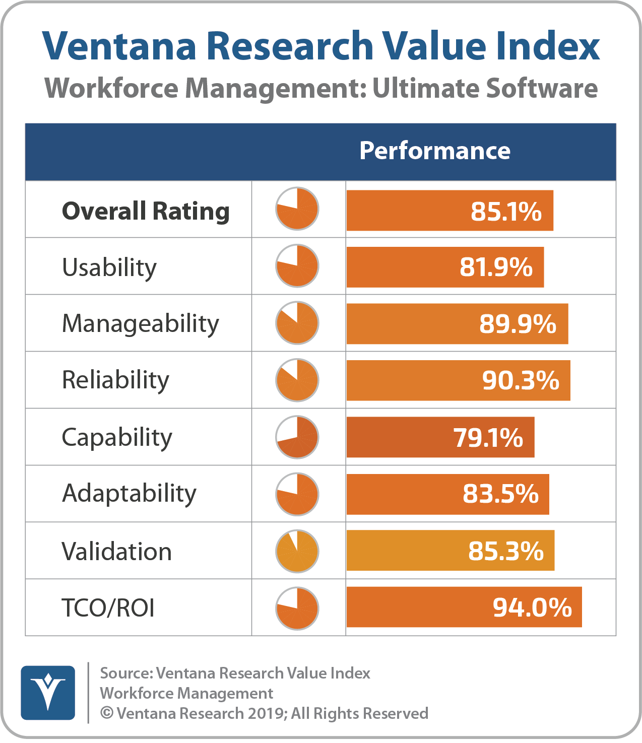 Ventana_Research_Value_Index_Workforce_Management_2019_Ultimate